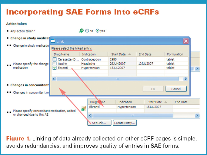 Linking of data already collected on other eCRF pages is simple, avoids redundancies, and improves quality of entries in SAE forms.